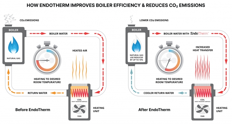 How Endotherm improves boiler efficiency and reduces carbon emissionss